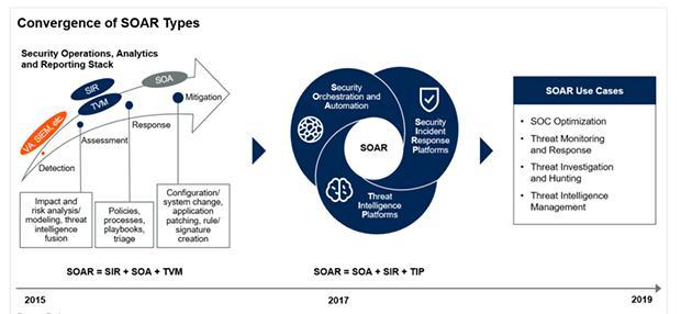 青藤云安全新技术洞见:安全编排、自动化及响应(SOAR)解决方案