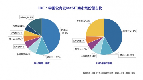 中国云市场生变:华为云Q2份额超AWS,IaaS+PaaS迎来整体增长