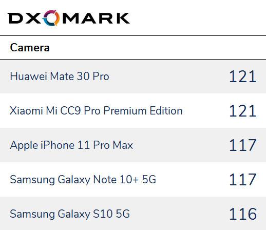 DxOMark2019手机镜头排名出炉:华为小米并列第一,iPhone第三