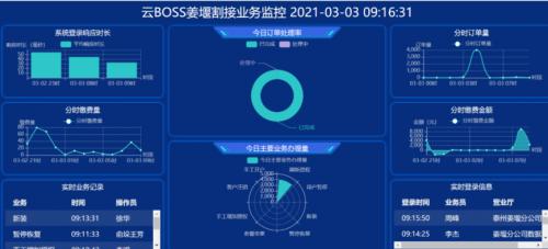 """亚信科技助力江苏有线上线""""云BOSS""""业务运营支撑系统"""