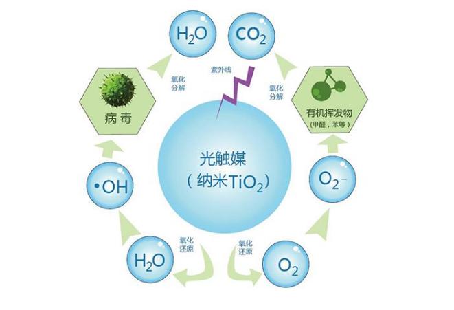 空气净化器能除甲醛吗,从除甲醛空气净化器原理见分晓01.png