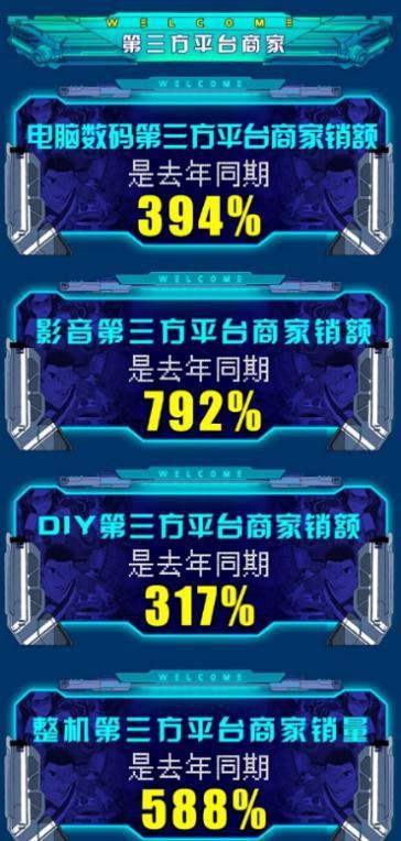 无人机玩家崛起!京东双11首日第一小时无人机销额为去年同期214%