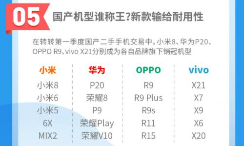 新机市场OV逆袭?转转手机行情:OPPO R9领跑二手国产手机交易_家庭收纳1000例pdf