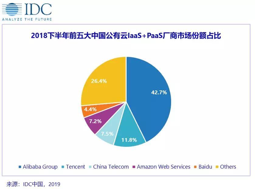 IDC报告:百度智能云跻身中国互联网云厂商前三 ,成云计算「头号爱情公寓3瑶瑶