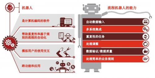 文思海辉・金融RPA机器人:助力业务流程自动化