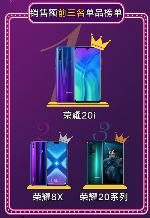 荣耀京东超级品牌日战报:荣耀20i、荣耀8X,荣耀20系列包揽前三