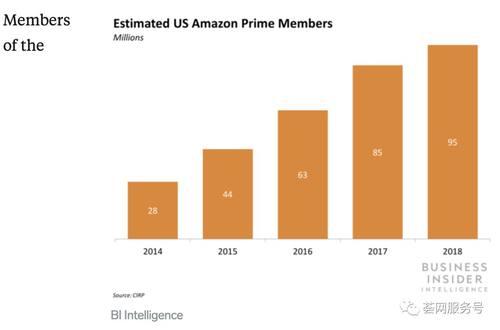 深入亚马逊Prime Day数据为下半年布局:流量、选品、促销推广