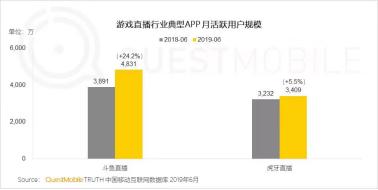 QM发布上半年度报告:游戏直播领域斗鱼多项数据继续领跑