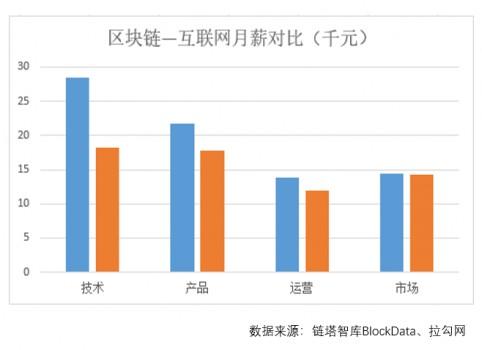 """区块链成就业新风口 欧科云链集团推""""鲲鹏计划""""广纳贤才"""