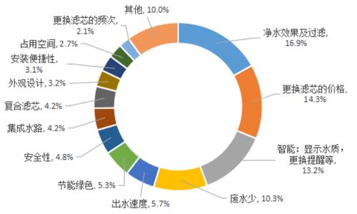 《2019中国净水器行业发展报告》发布,碧水源顺
