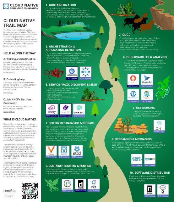 云原生泥免费下载土孕育的开源森林