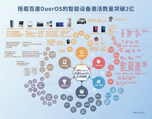 DuerOS核心开发者产品交流活动撞出新火花:带领