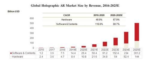「哪里能买到微信号」微美云息微软谷歌在5G+全息AR等领域竞争