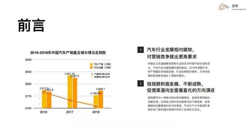 短视频能否为中国汽车品牌营销现