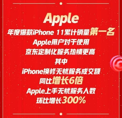 京东手机11.11终极战报:Apple荣耀华为vivoOPPO等各处着花