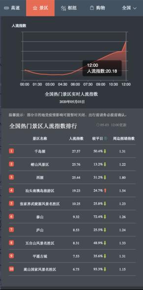 百度地图显示江浙沪高速路况、枢纽热度高 杭州